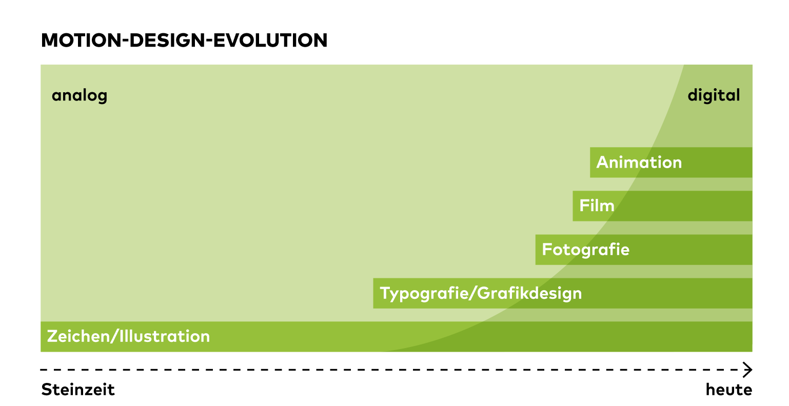 Motion Design, Motion Designer, Deli Creative