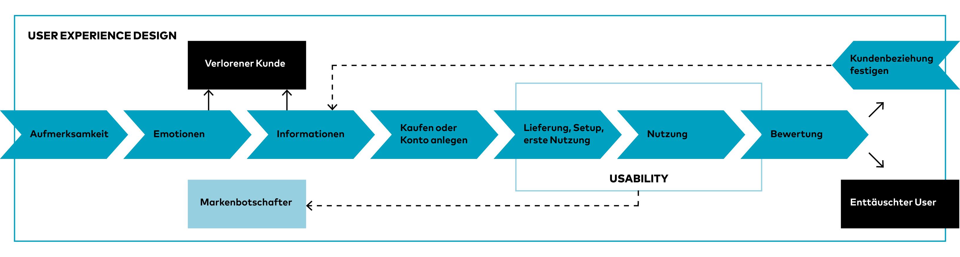 UX Design, User Experience Design, Scholz & Volkmer