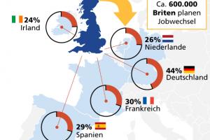 Brexit, StepStone, Studie, Jobwechsel