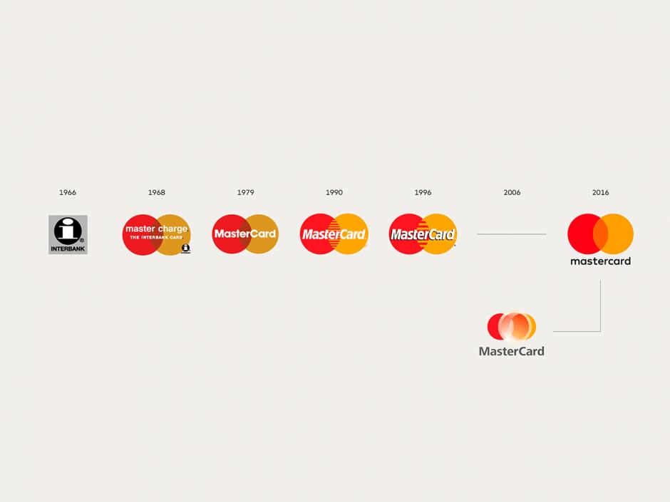 Die Geschichte des Logos