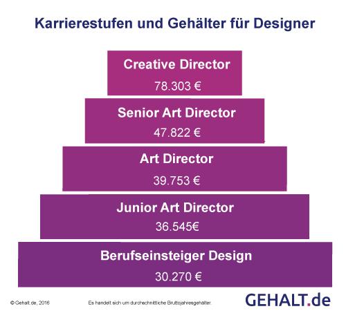 creative director karrierestufen und geh lter page online. Black Bedroom Furniture Sets. Home Design Ideas