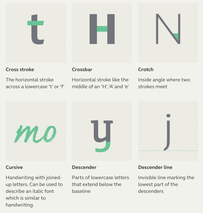 Typographic Terms2