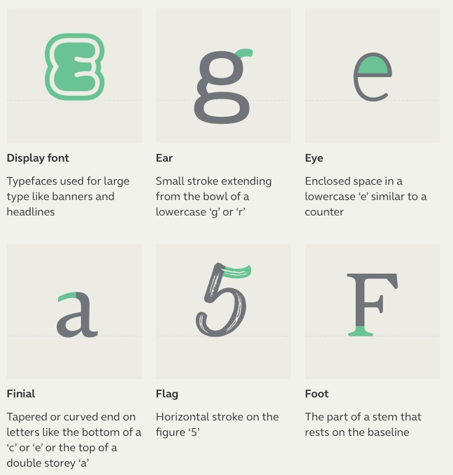Typographic Terms3