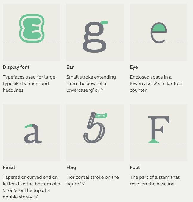 Typographic Terms3