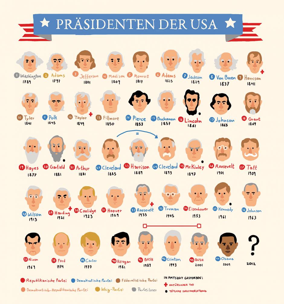 Gestalten Verlag: Präsidenten