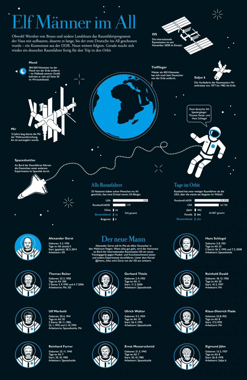 DIE ZEIT: Infografik Weltall