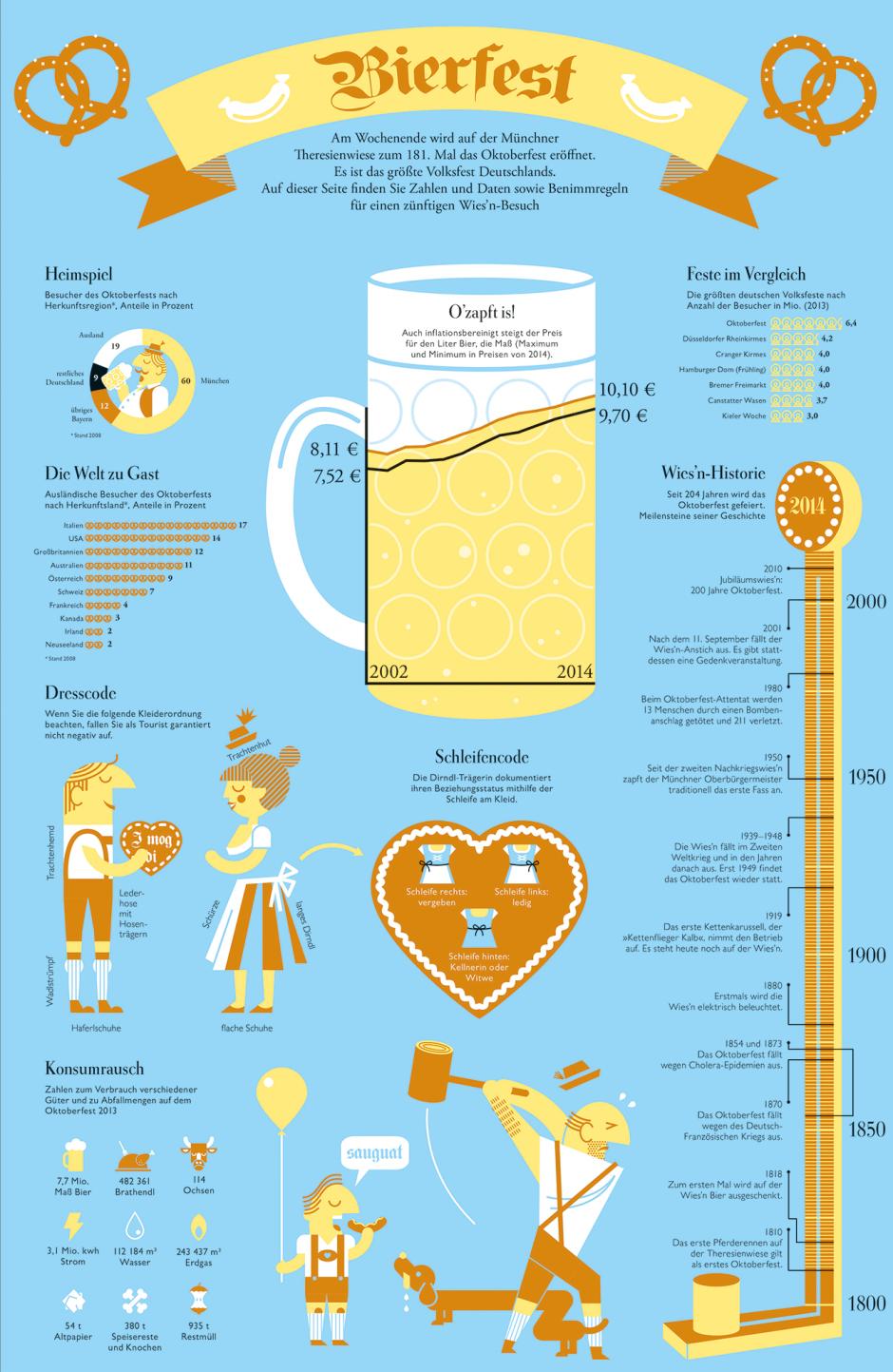 DIE ZEIT: Infografik Oktoberfest