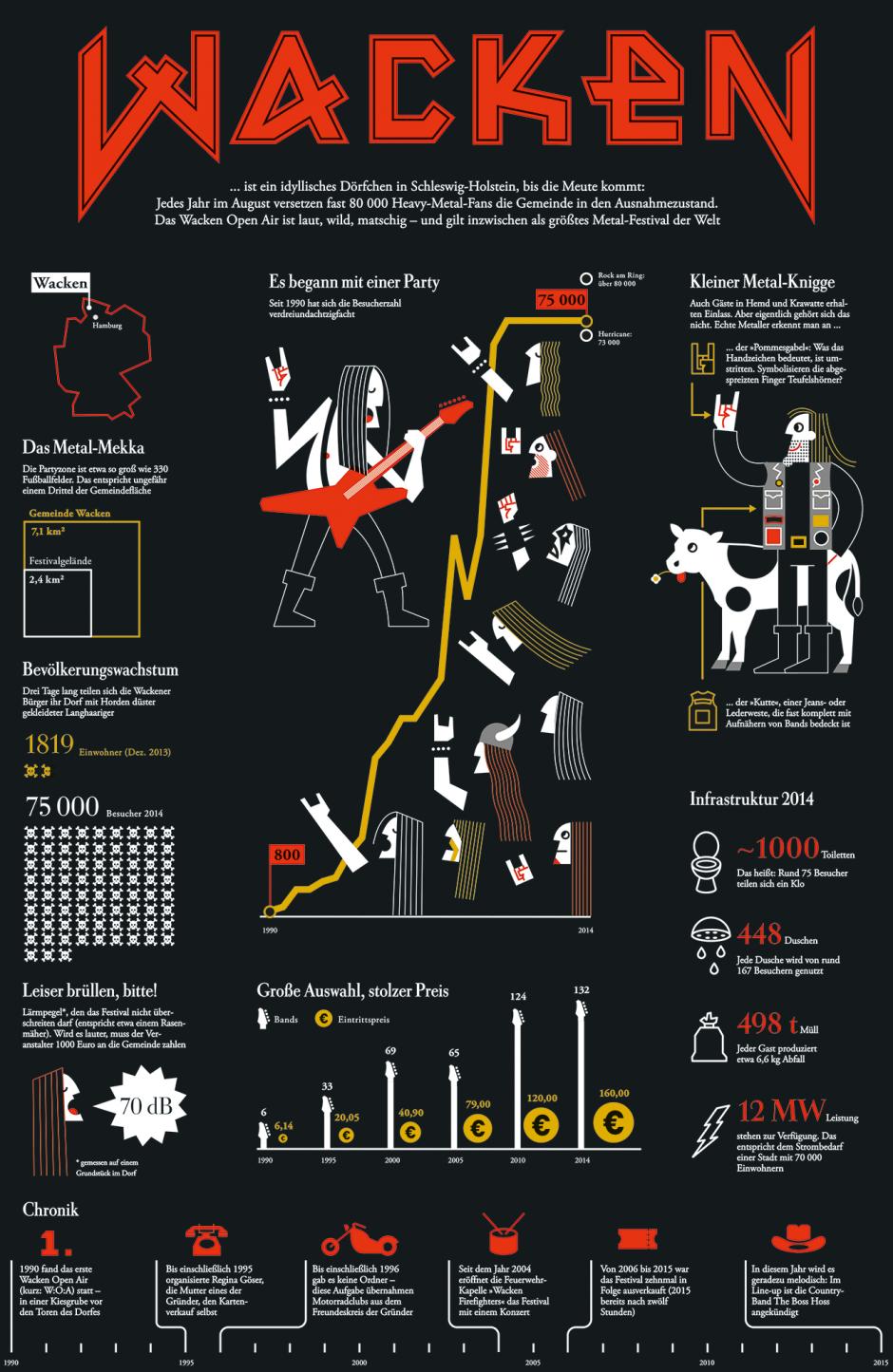 DIE ZEIT: Infografik Wacken