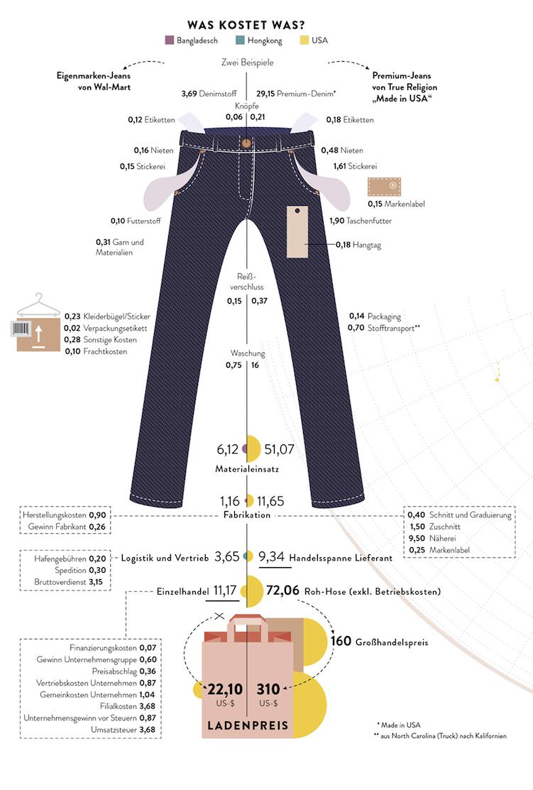 BI_160926_wirtschaft_verstehen_jeans_teaser