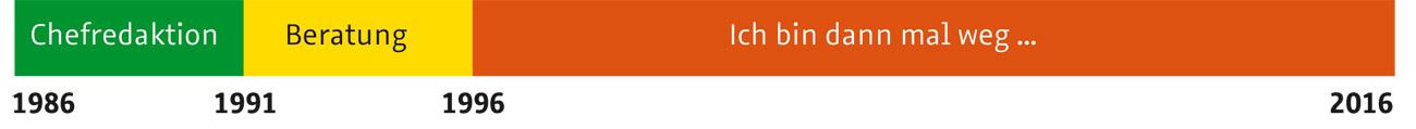 Siebert_PAGE-Zeitstrahl