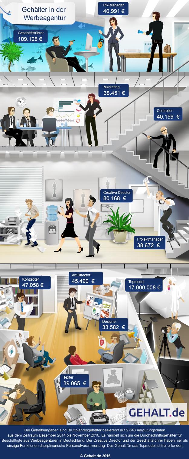 Gehalt-Werbeagentur-Werbebranche-2016