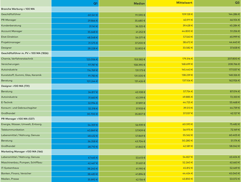 Gehaltstabelle_Agenturen_Unternehmen_Gehalt_de_Designerdock