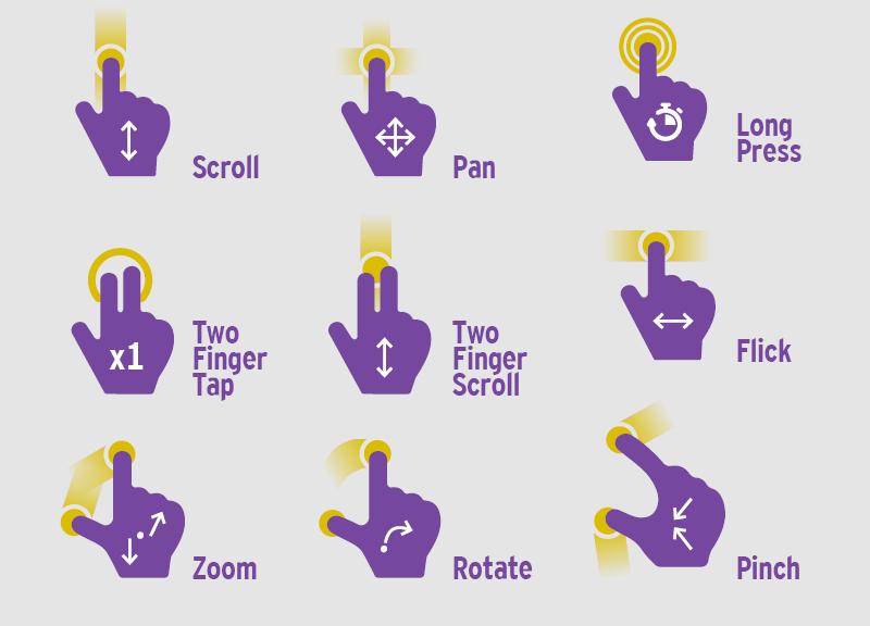 Multitouch Infografik