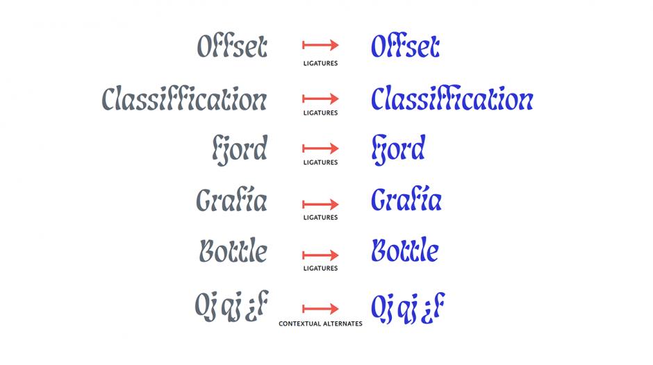 Louisa Fröhlich, Schriftfamilie Lisbeth, Typografie, Branding, kursiv