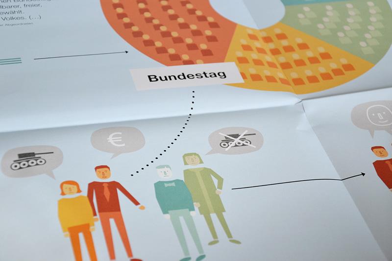 Beeindruckende Infografik: Das parlamentarische System Deutschlands
