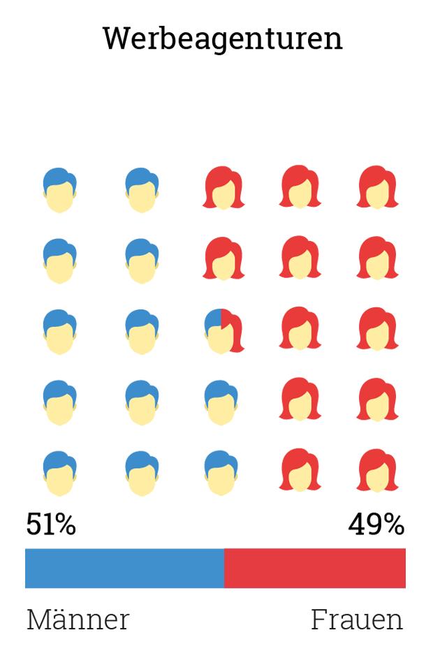 Gehalt, Kreativbranche, Gender