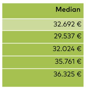 Gehalt, Grafikdesign, Grafikdesigner, wie viel verdient man