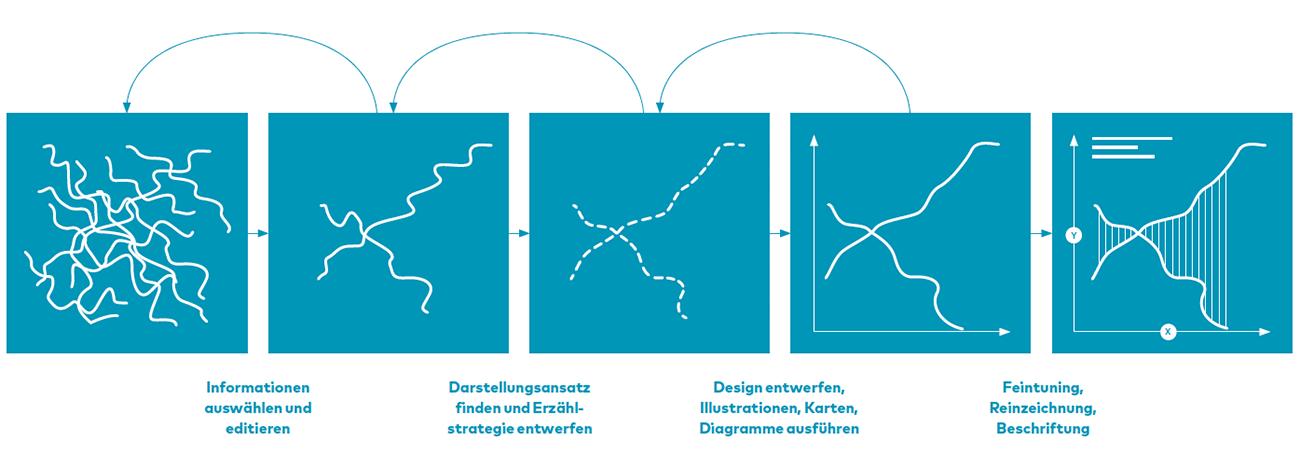 Wie entsteht eine Infografik?