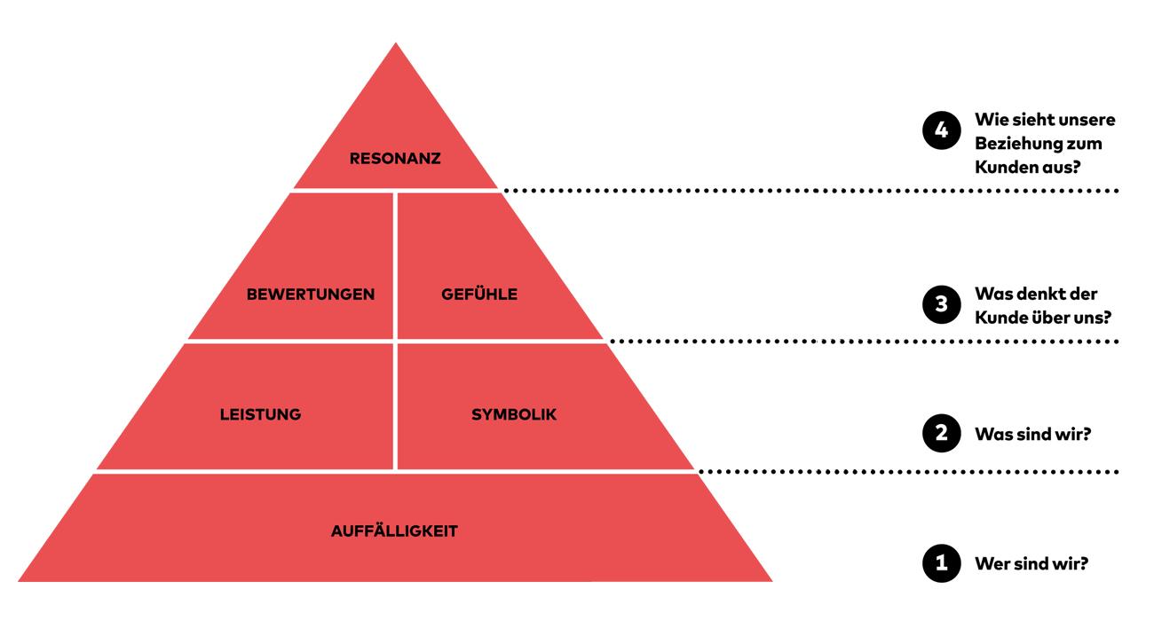 Pyramidenmodell: Customer-Based-Brand-Equity-Modells von Kevin Lane Keller
