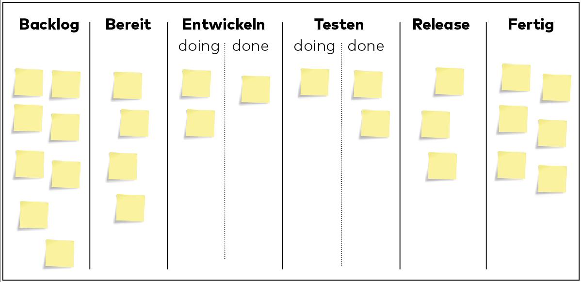 Projektmanagement, Kanban