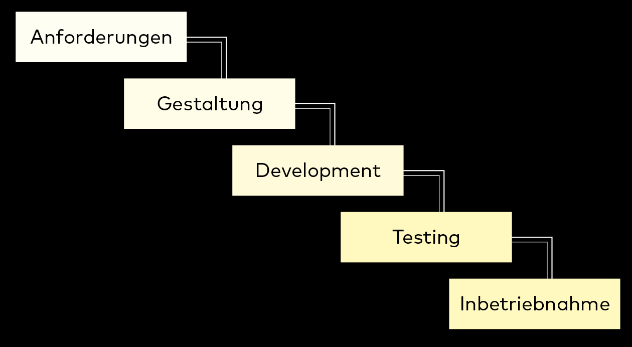 Projektmanagement, Wasserfall Methode