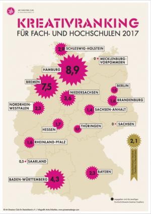 ADC Kreativranking Hochschulen 2017