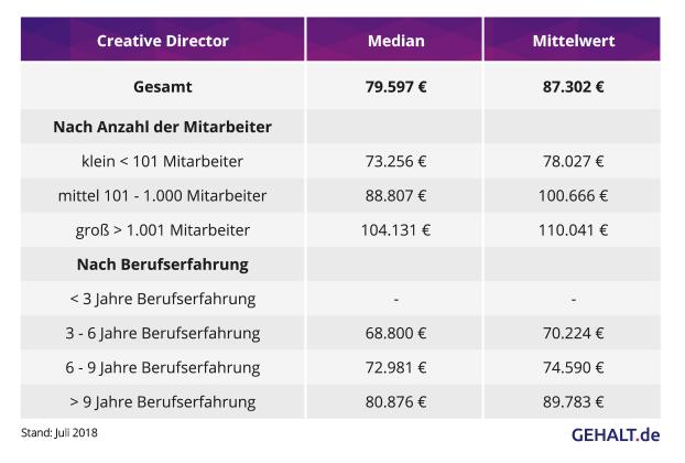 Creative Director Gehälter und Karriere