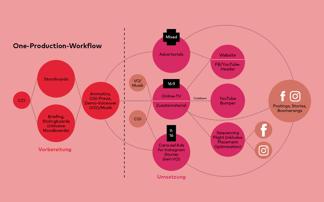 One-Production-Workflow von Boom