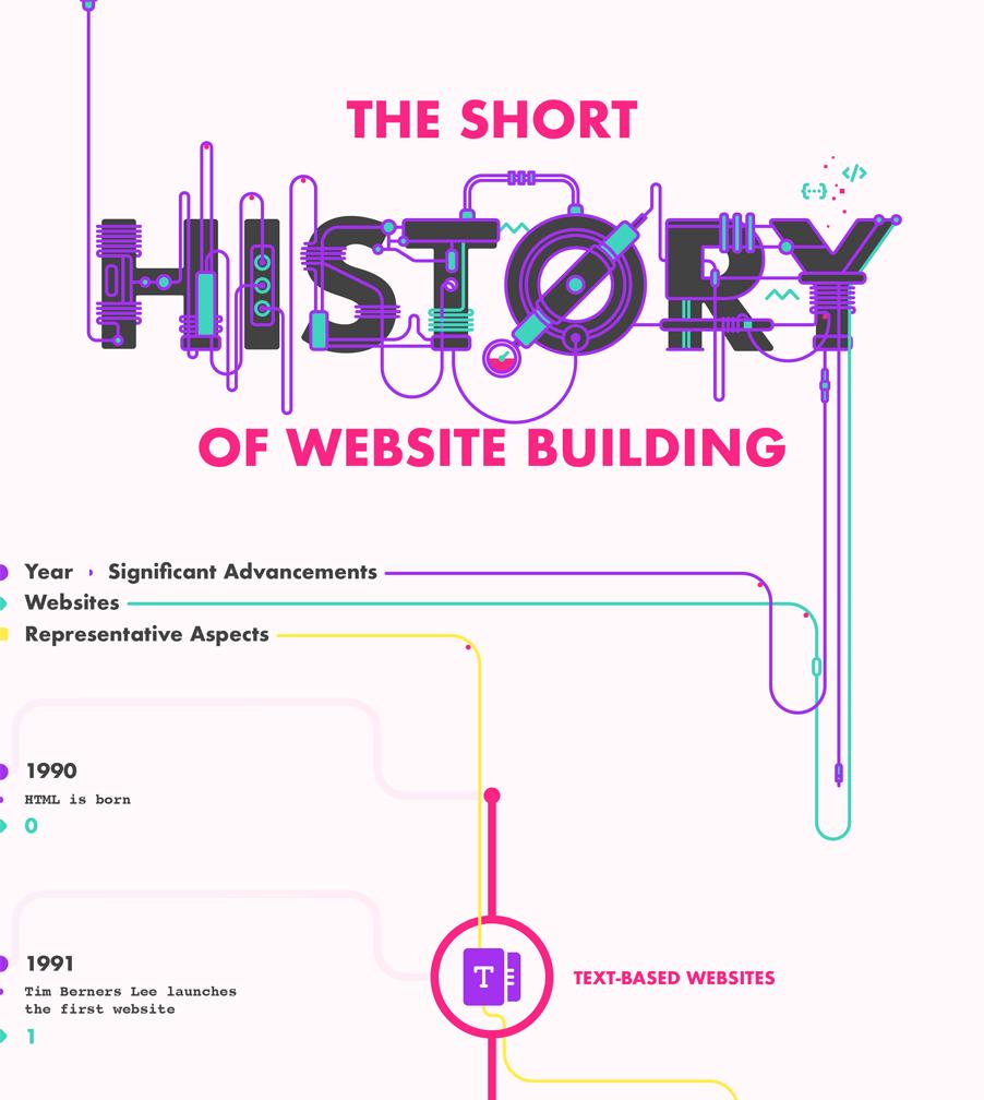 Geschichte der Webseiten-Entwicklung