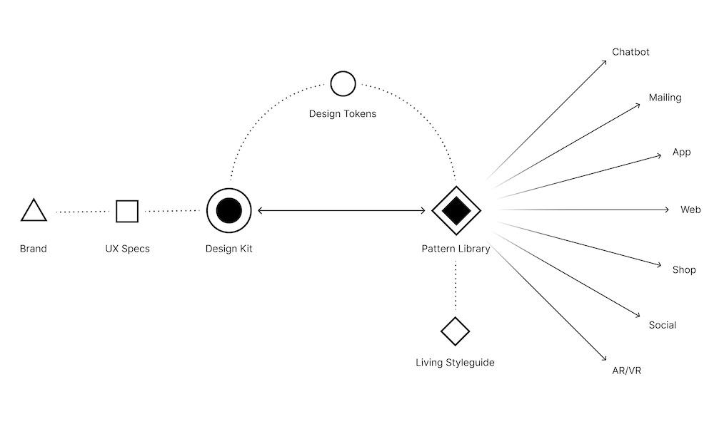 DesignsystemSpiegelDiagramm