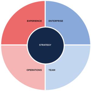 Design Leadership Framework von Katharina Koberdamm