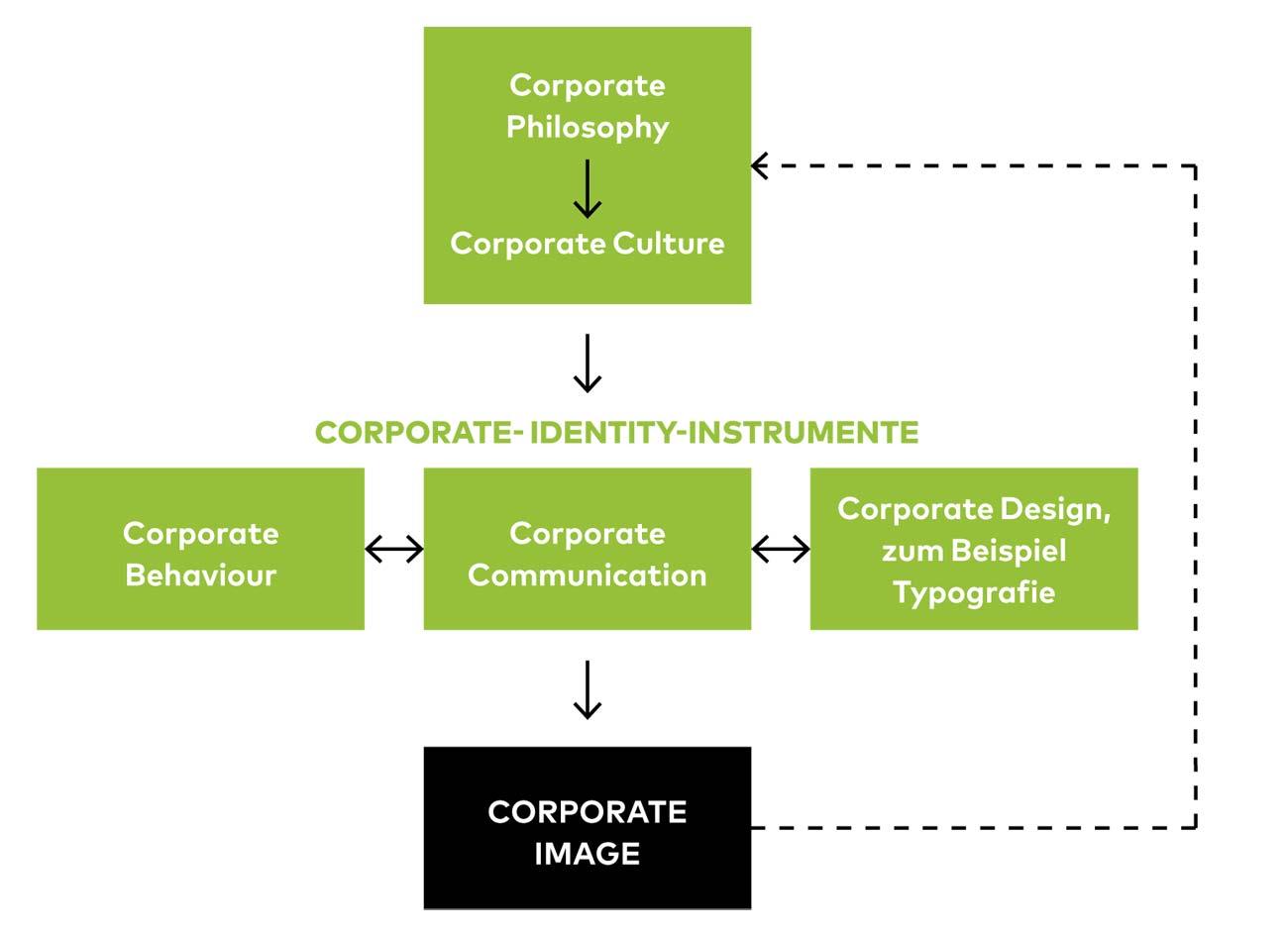Connect_CorporateDesign_Thema