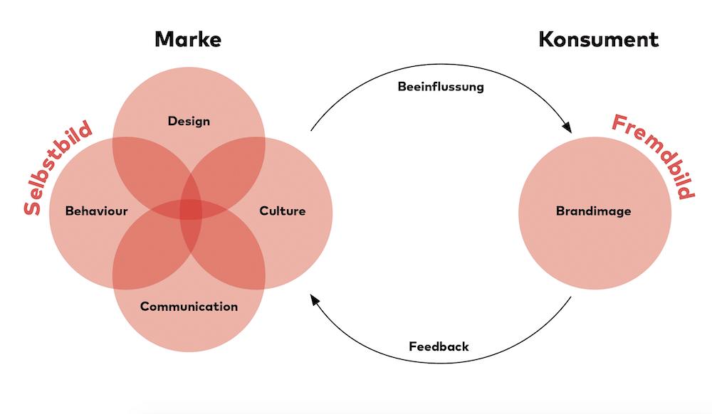Connect Empathic Branding Grafik Ansgar Eidens