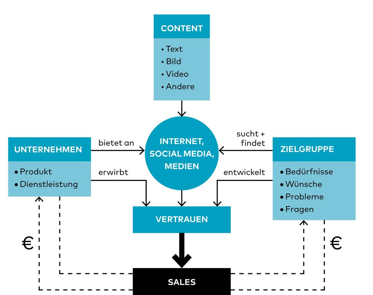 Content_Marketing_Thema-4