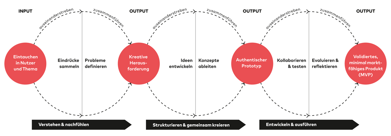 Grafik Servicedesign