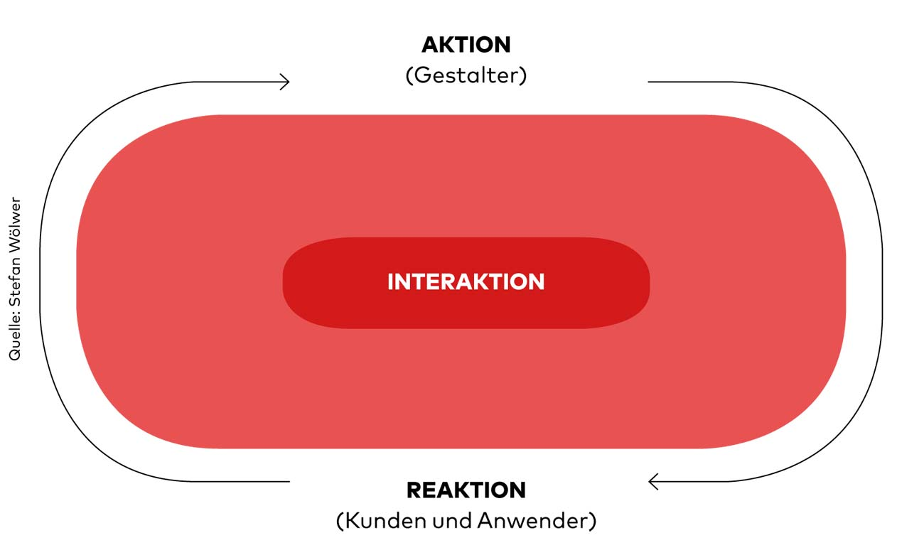 Interaction Design, PAGE Connect