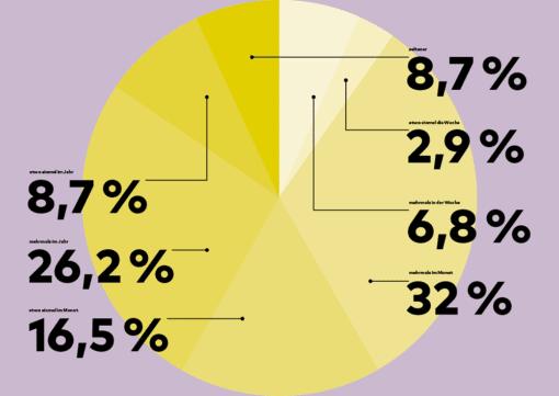 Infografik über den Bedarf an Freelancern