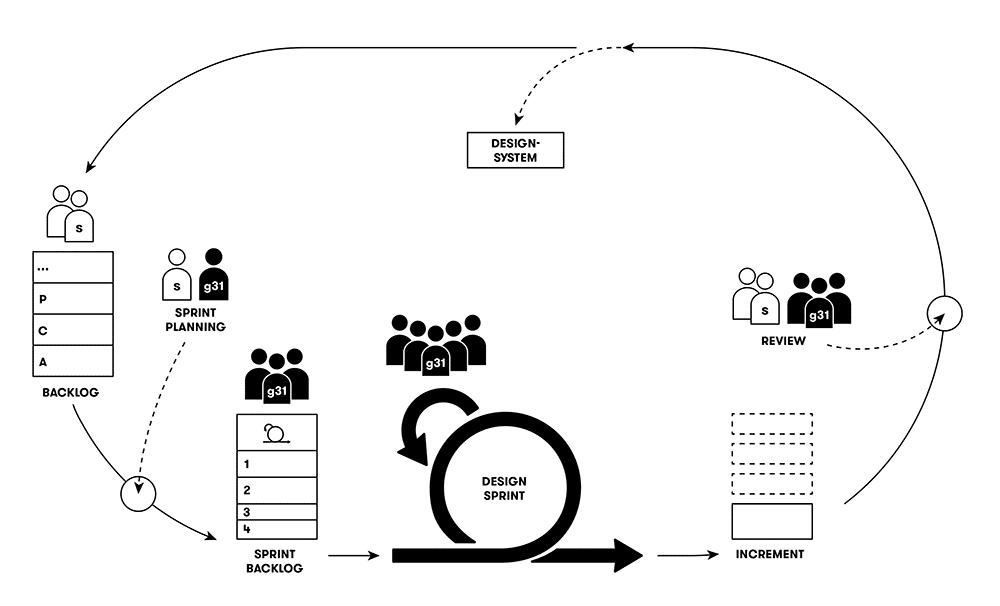 Komplexe Prozesse: Agile Antwort auf Komplexität