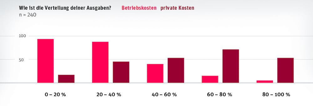 BDG Branchenmonitor: Verteilung der Ausgaben Betriebskosten und private Kosten