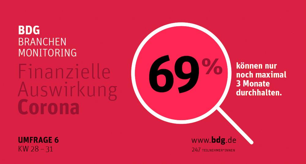 BDG Corona-Monitoring: 69 Prozent halten nur noch maximal drei Monate durch