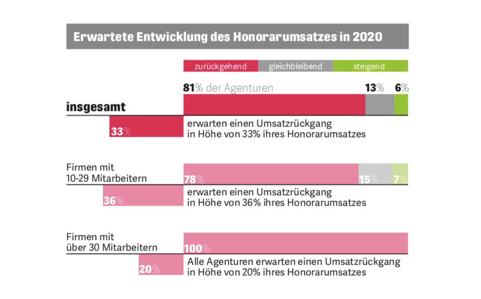 DD Umfrage Honorarumsatz