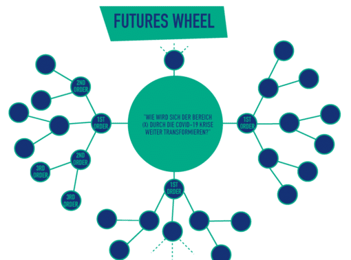 Joint Adventures Futures Wheel