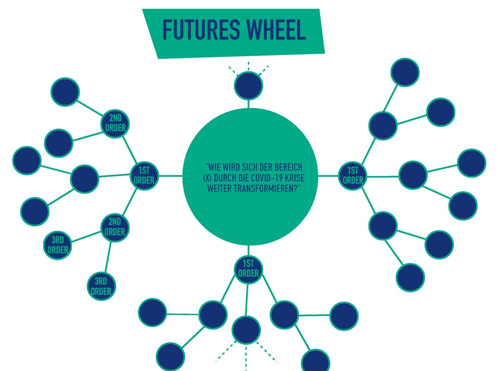 Joint Adventures Futures Wheel