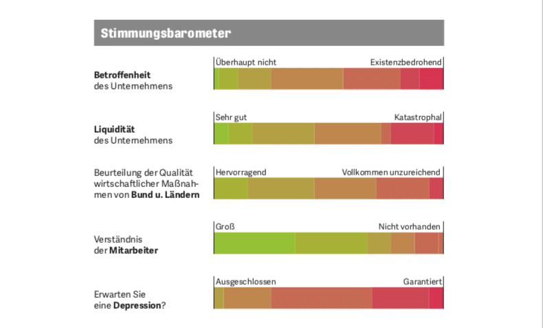 DD Umfrage Stimmungsbarometer
