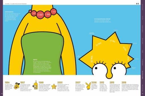 Infografik-Design Simpsons TV-Geschichte Sapera