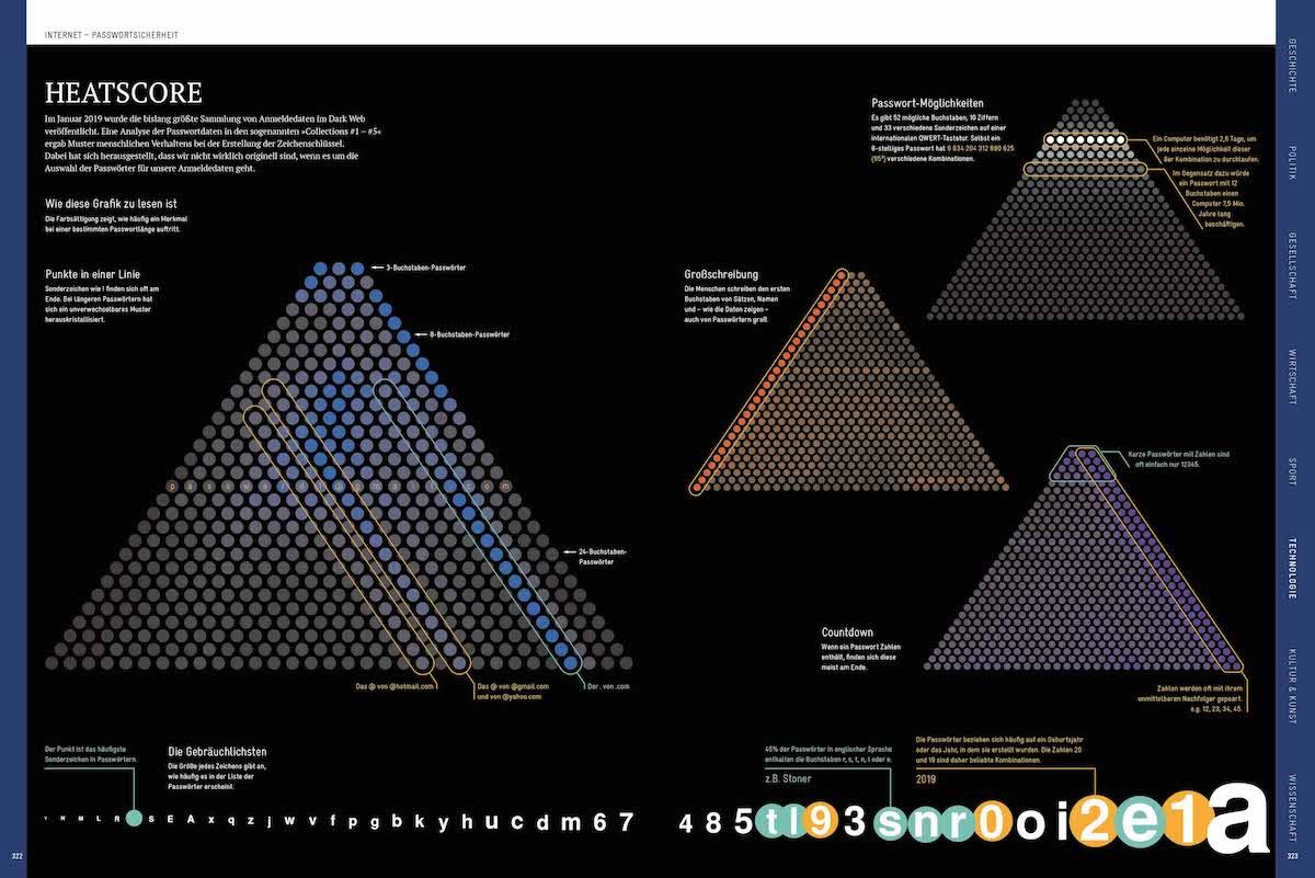 Infografik-Design Diagramme Infografik-Buch »Die Welt verstehen mit 264 Infografiken« Jan Schwochow