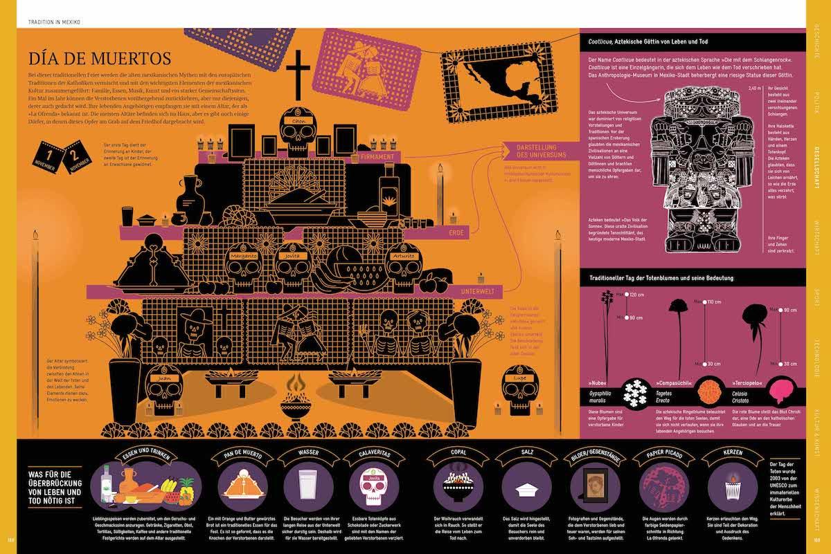 © Jan Schwochow: Die Welt verstehen mit 264 Infografiken, Prestel Verlag