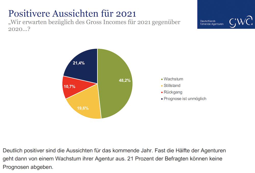 GWA Umfrage: Aussicht 2021