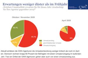 GWA Umfrage: Erwartungen