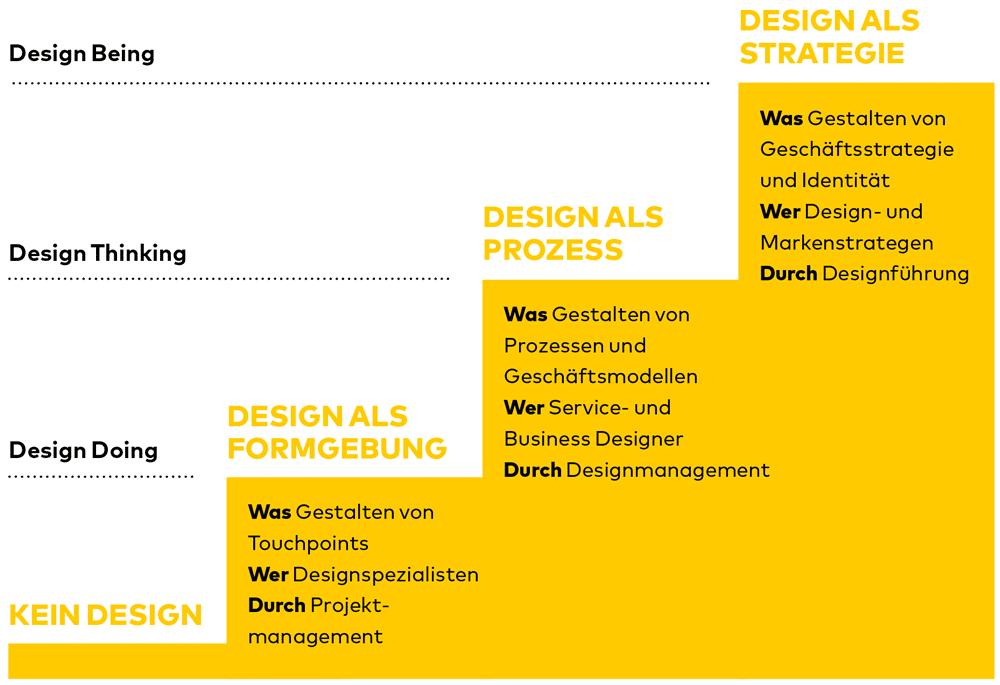 PAGE Connect Designmanagement Schaubild